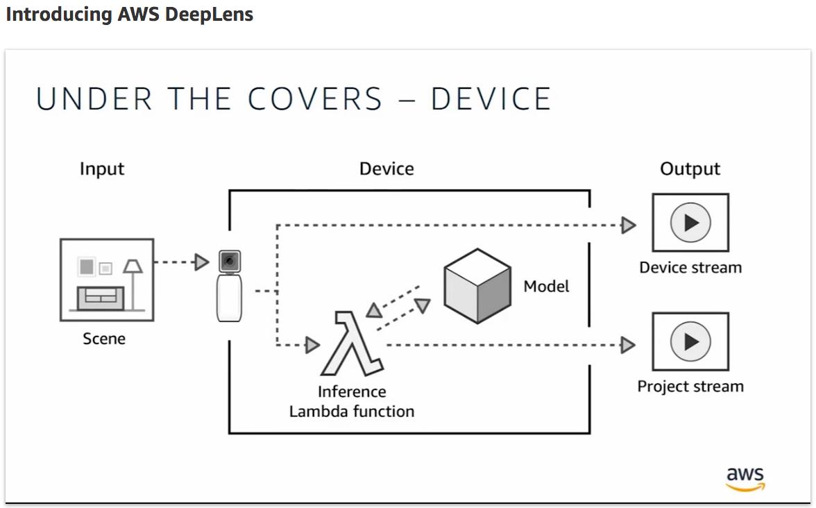 deeplens-device-1.png