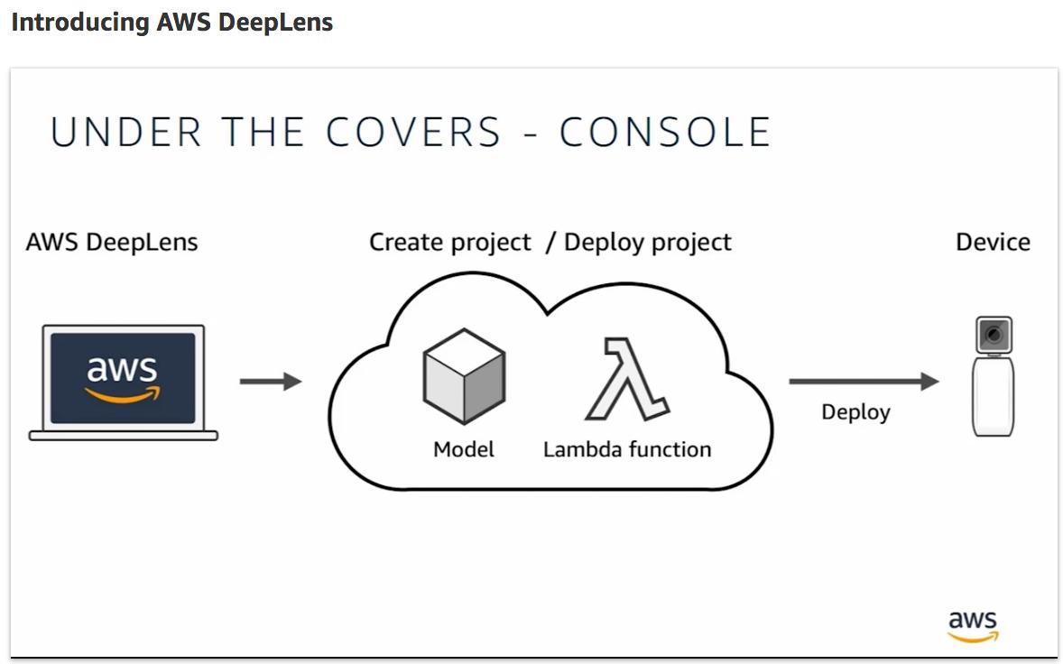 deeplens-device-0.png