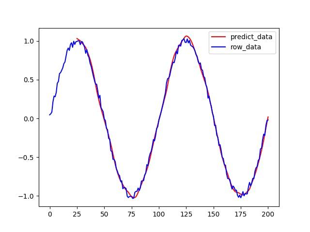 predict_data.png