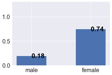 sex_survived_ratio.png