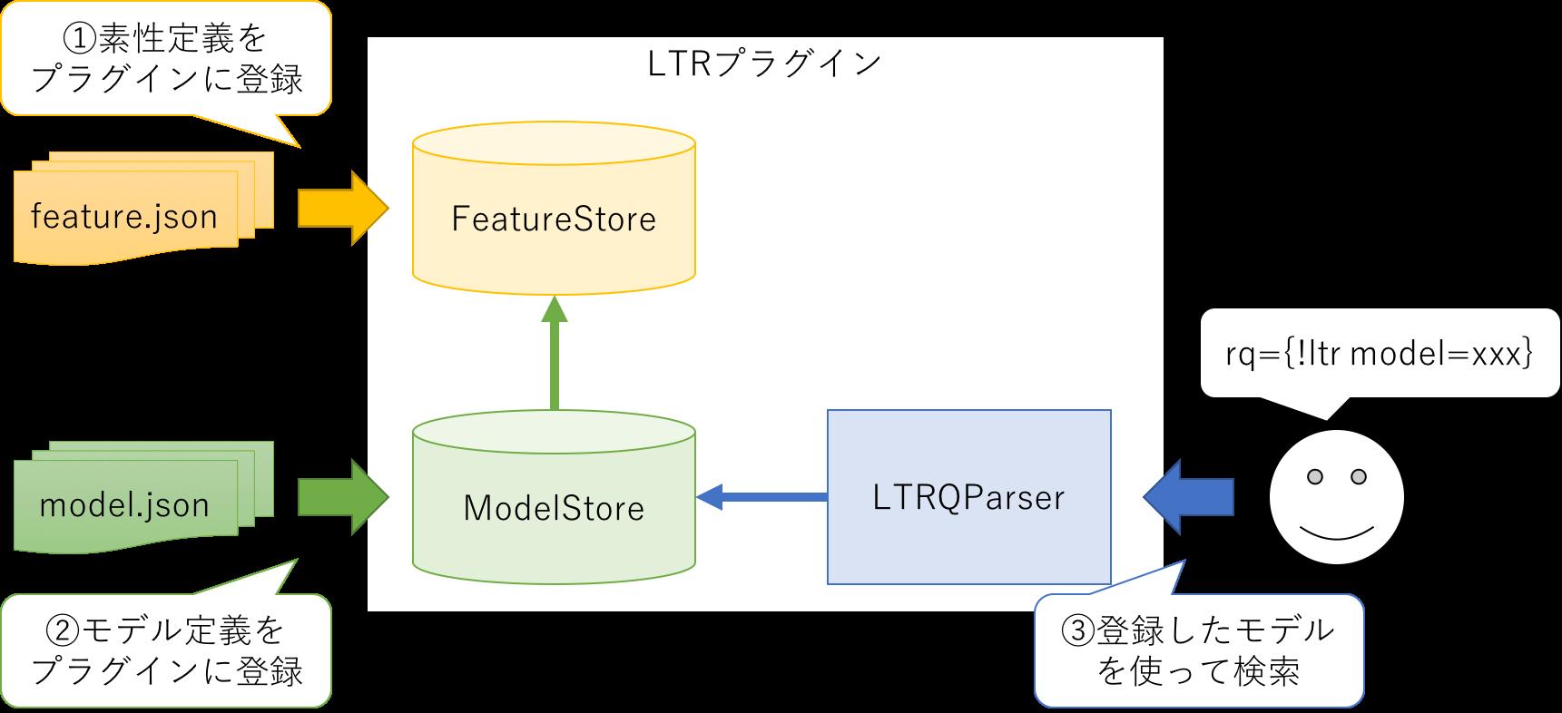 ltr_plugin_steps.png