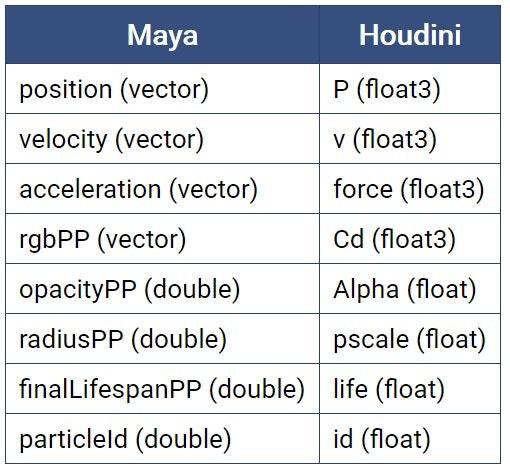HDA_Particle_Attributes.jpg
