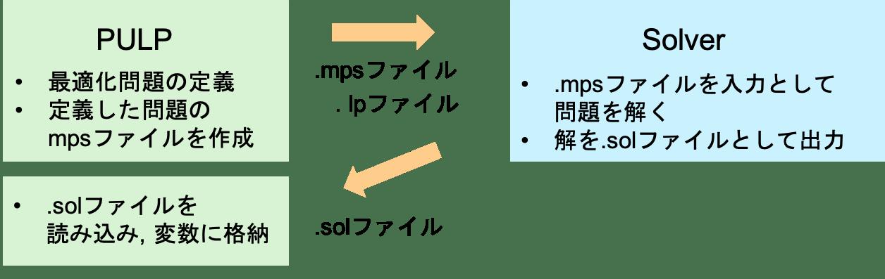 Cbc Solver Python