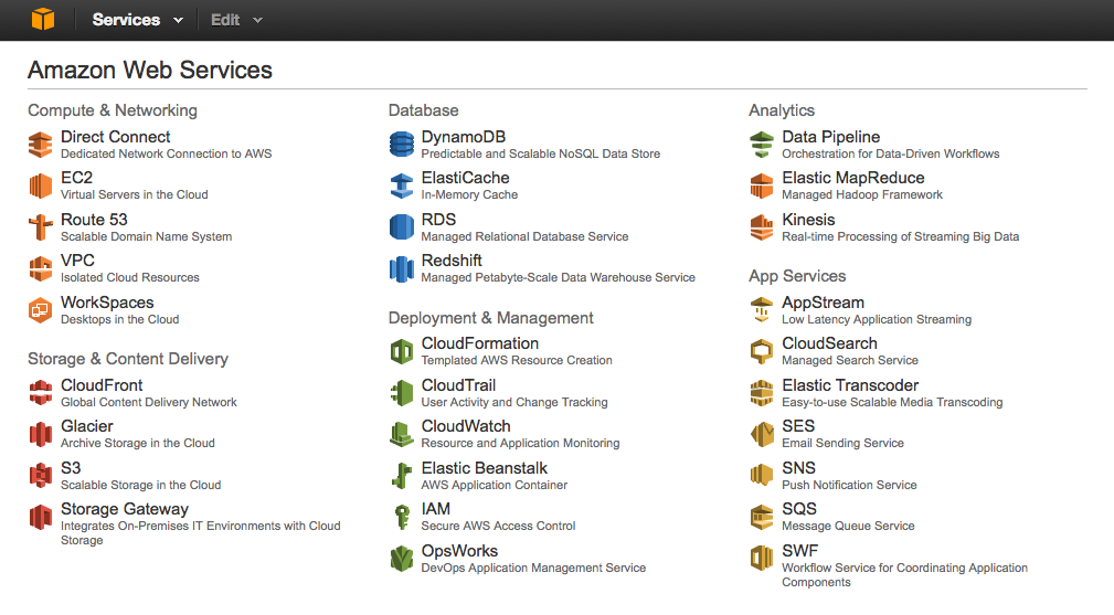 AWS Management Console TOP