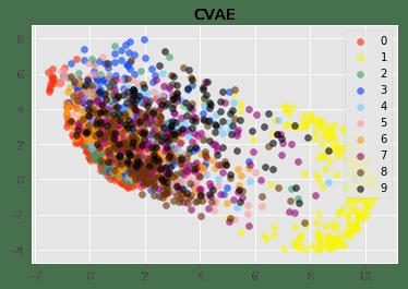 cvae_plot.png