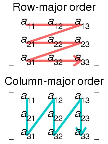 Row and Major order.png