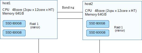 LXC+GlusterFS_hardware.png