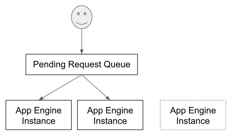 appengine-pending-request-queue.png