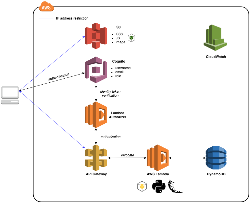 serverless-architecture.png