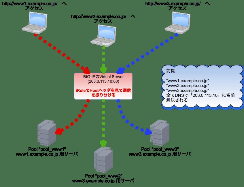 BIG-IPで、Hostヘッダに基づいた振り分けを行うiRule3種 - Qiita