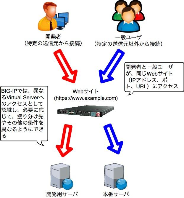 BIG-IPで送信元IPに基づいてアクセスするVirtual Serverを分ける - Qiita