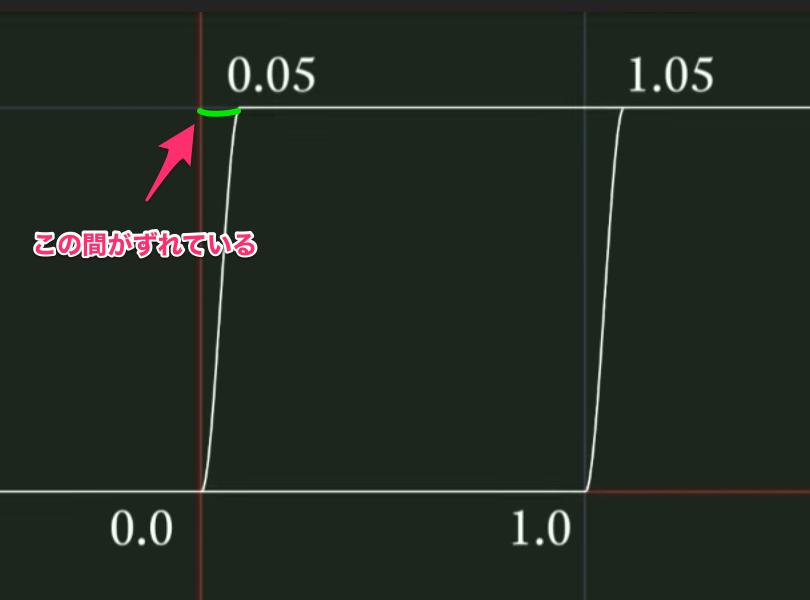 _8__【Unite_Tokyo_2018】新機能Shader_Graphを使えばプログラミング無しにシェーダーが作れるようになります!_-_YouTube.png