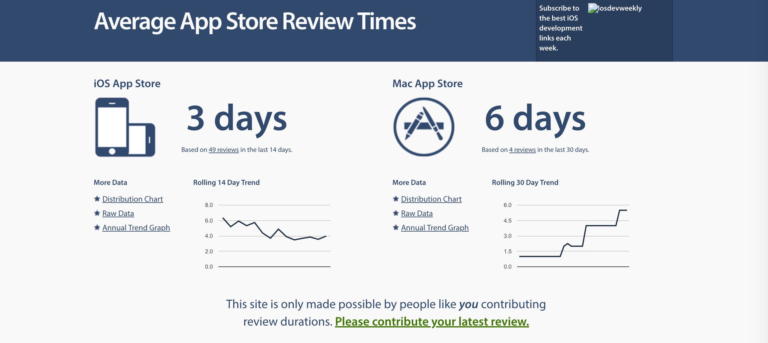 Average App Store Review Times