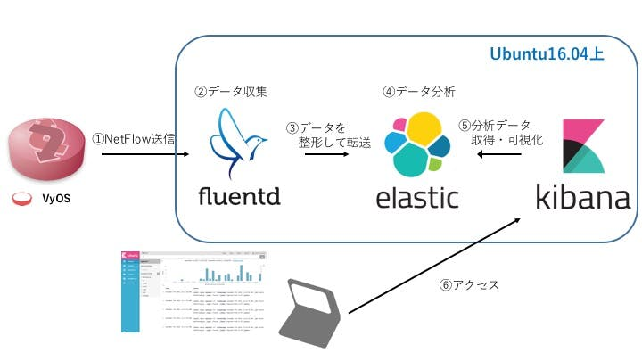 NetFlow監視の流れ.jpg