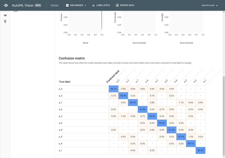 beta-dot-custom-vision.appspot.com_vision_datasets_evaluate_dataset=ICN9114935621187113290&model=ICN7147526575035413566&project=automl-mnist (2).png