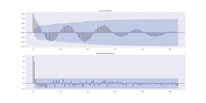 時系列解析ライブラリーの比較 statsmodel,fbprophet,tensorflow その1