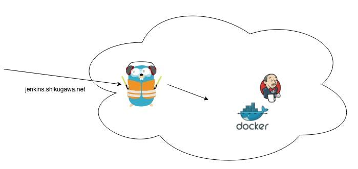 Traefikをリバースプロキシとして利用してDockerで起動したサービスに