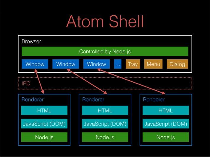 AtomShell構成.jpg
