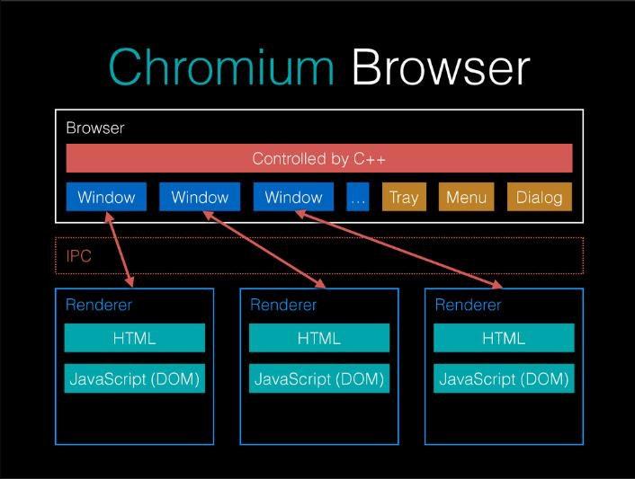 Chromium構成.jpg