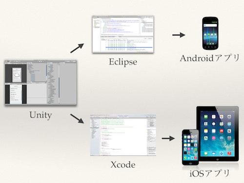 Unityでのアプリ開発.jpg