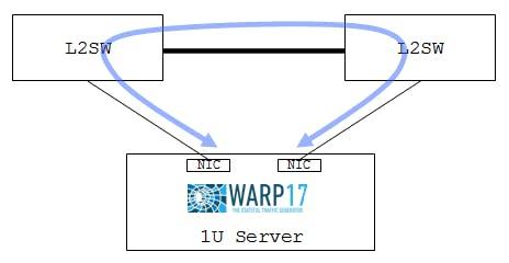 Juniper製のオープンソースパケットジェネレータ WARP17を試してみた - Qiita