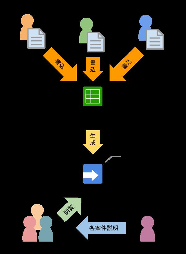 引継システムの構成 のコピー.png