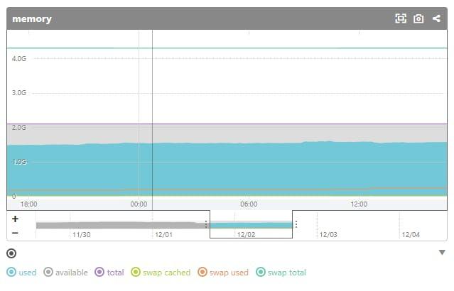 CoreOS Memory Usage