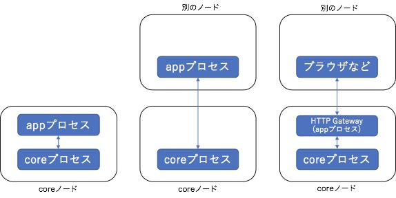 プロセス図.png