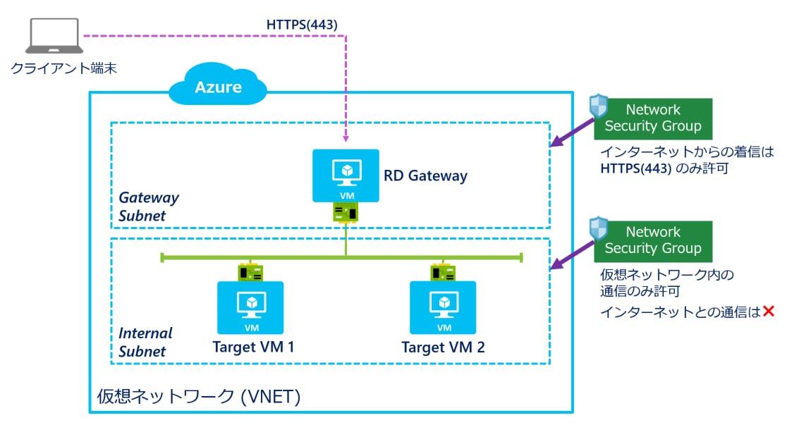HTTPS 通信で Azure VM のリモートデスクトップ接続 - Qiita