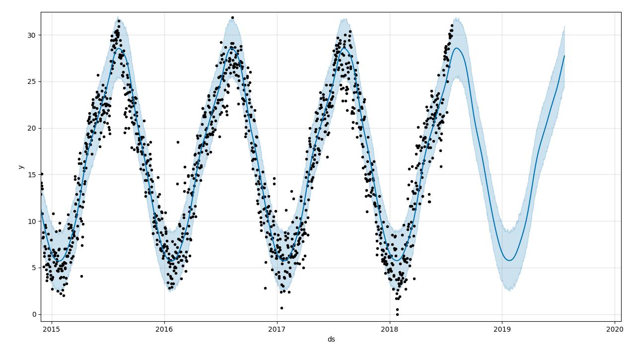average_forecast2.png