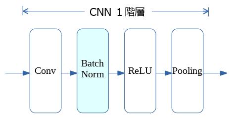 BN_CNN_配置.PNG