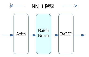 BN_NN_配置.PNG