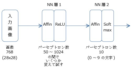 NN構成.PNG