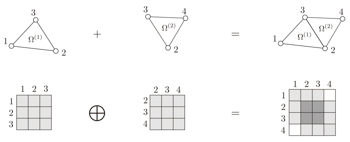 有限要素法におけるアセンブリ記号