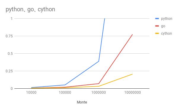 python、go、cython.png