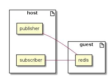 Python Publisher Subscriber