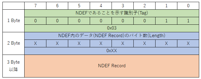 NDEF Messageのデータ構造.png
