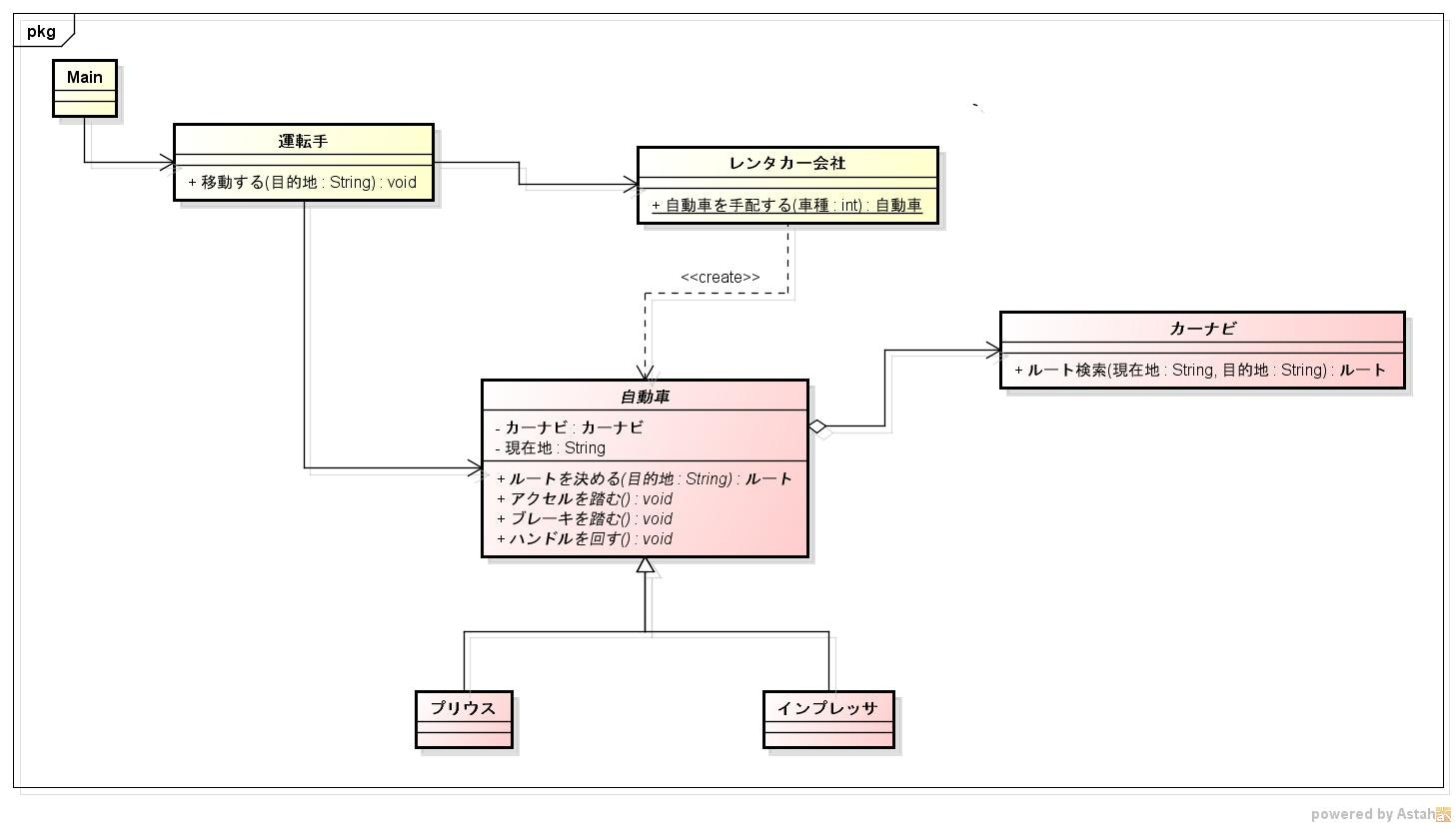 自動車_クラス図.jpg
