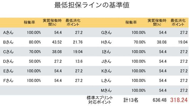 最低担保ラインの基準値.png