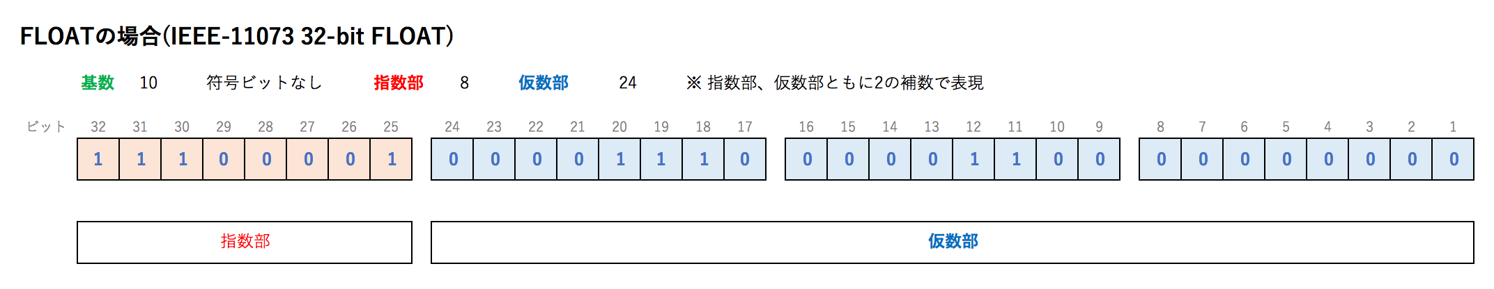 FLOATの場合(IEEE-11073 32-bit FLOAT).png