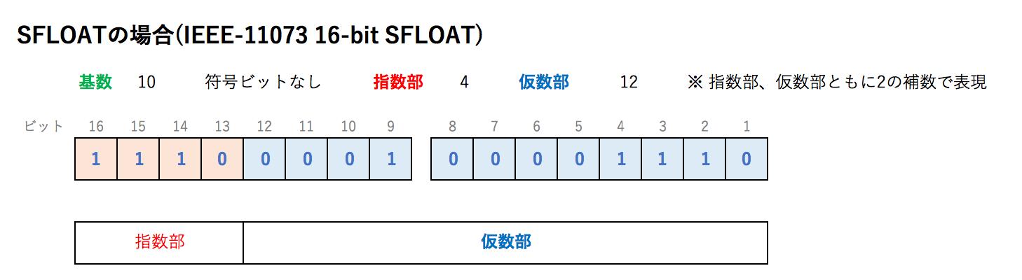 SFLOATの場合(IEEE-11073 16-bit SFLOAT).png