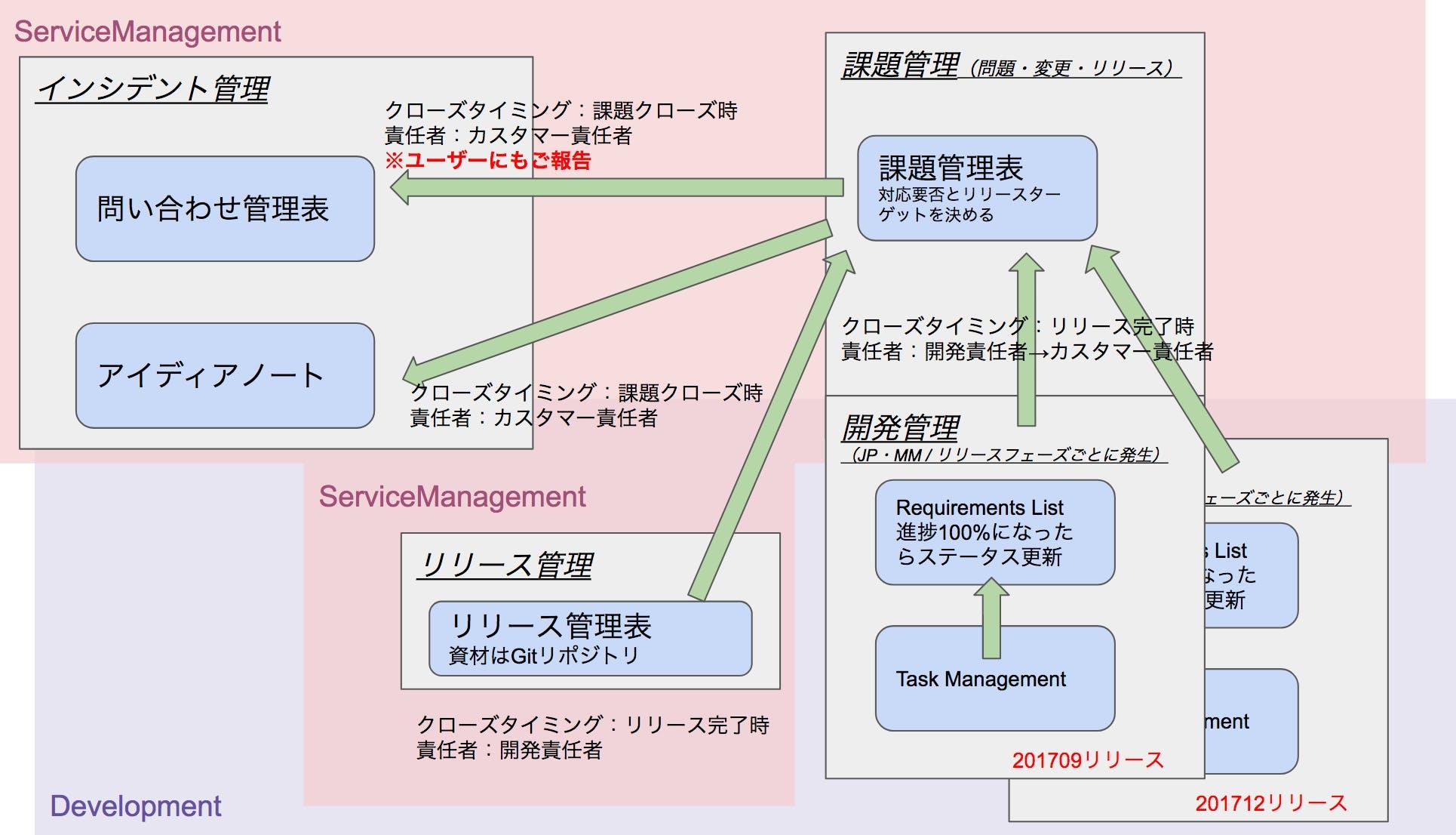 02_StudySmileリリース完了.png