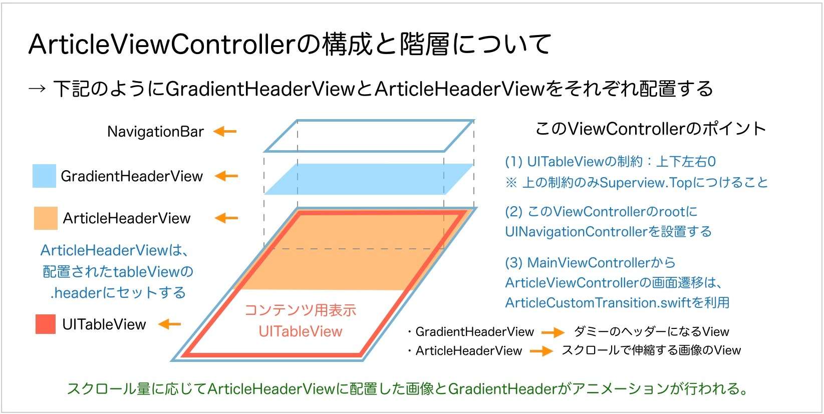 article_view_controller.jpg