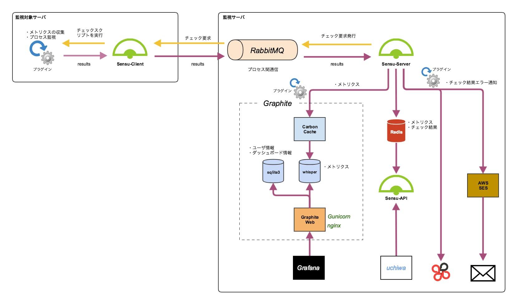 監視構成図.png