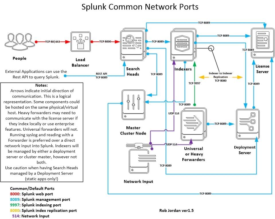 369-splunk-common-network-ports-ver1.5.jpg