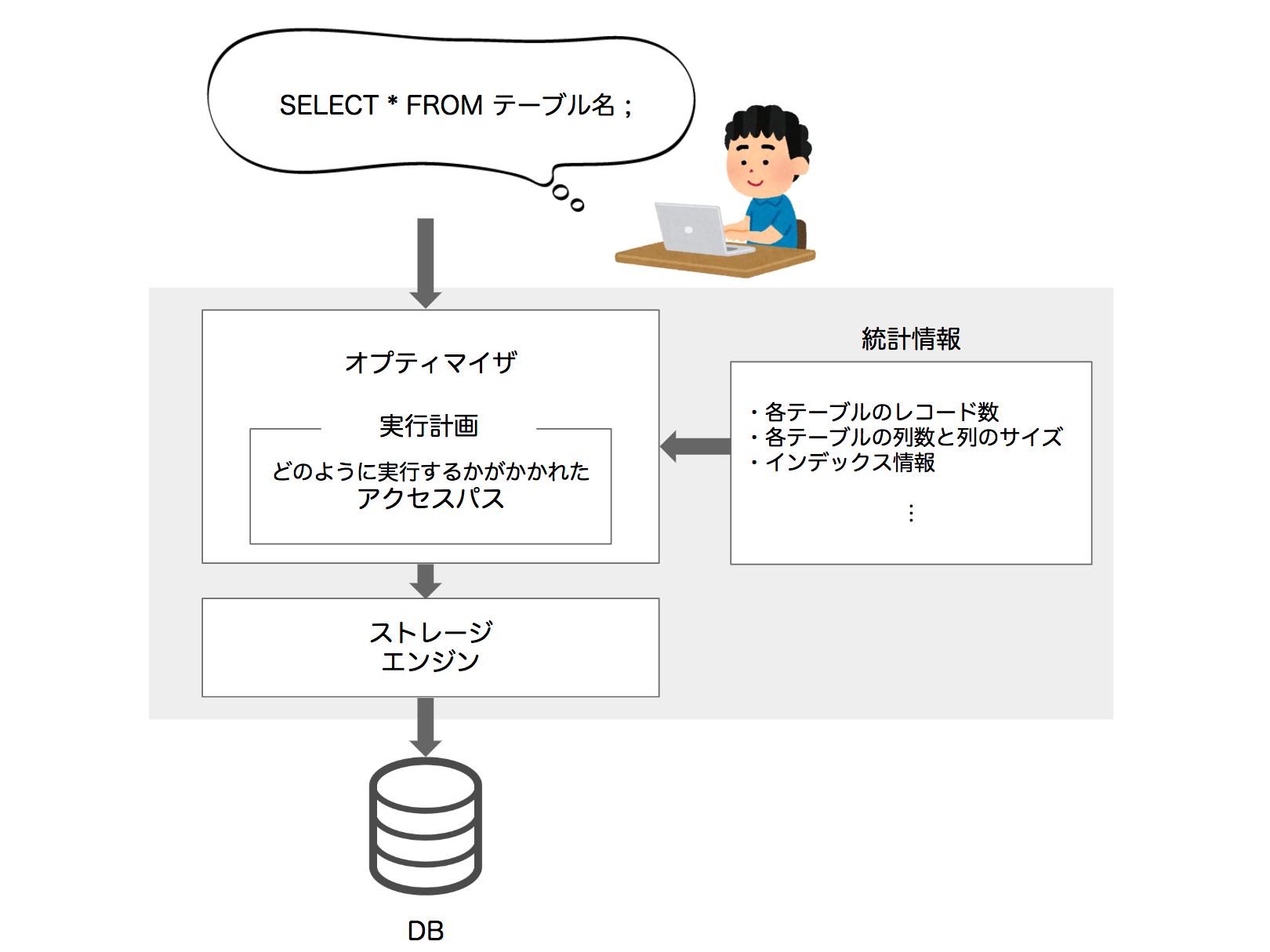 SQL実行の流れ2.png