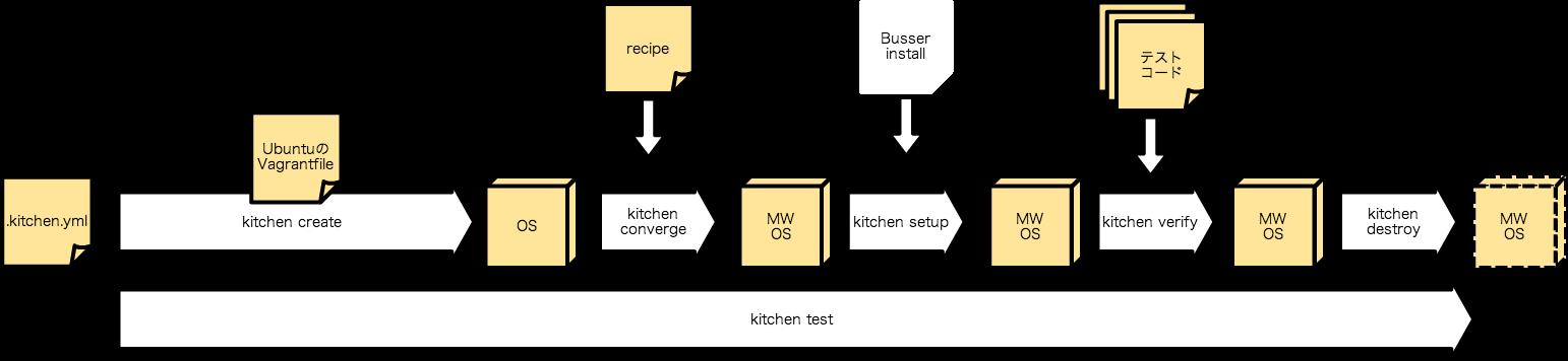 test-kitchen-flow.png