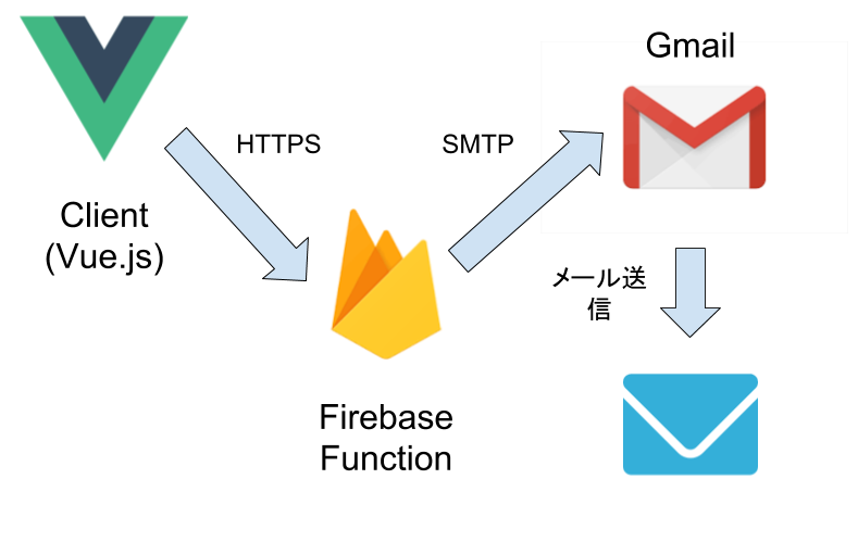 vue-mail.png