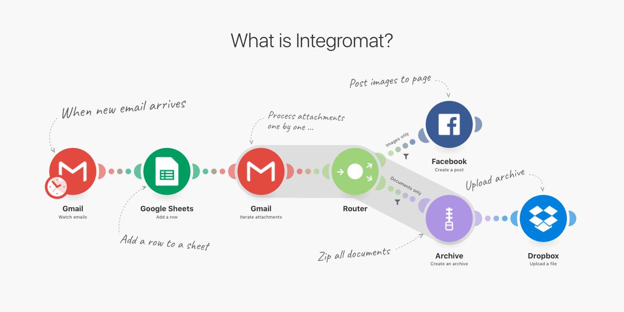 FireShot Capture 4 - Integromat - The glue of the internet - https___www.integromat.com_en_.png