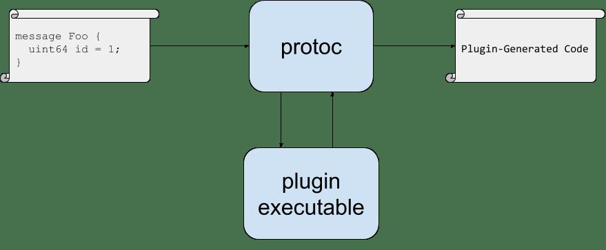 protocプラグインの書き方 - Qiita